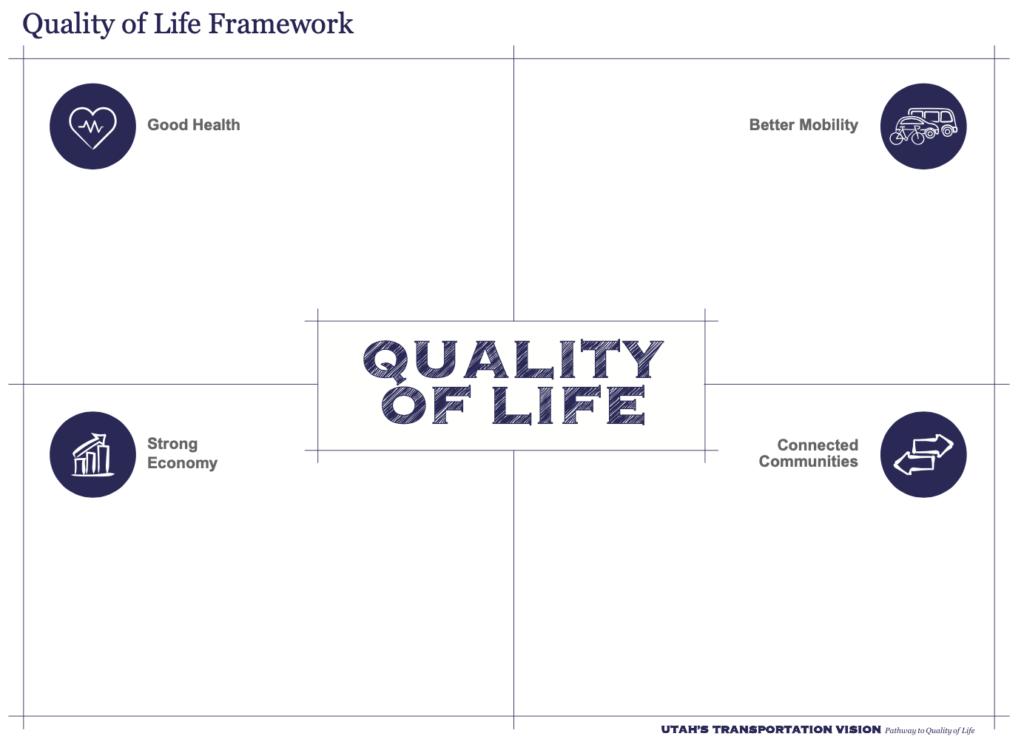 Quality of Life Framework